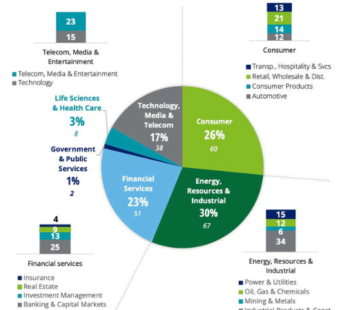 """Deloitte: svolta """"green"""" dei bilanci delle quotate"""