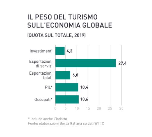 Turismo: ecco l'analisi di Borsa Italiana
